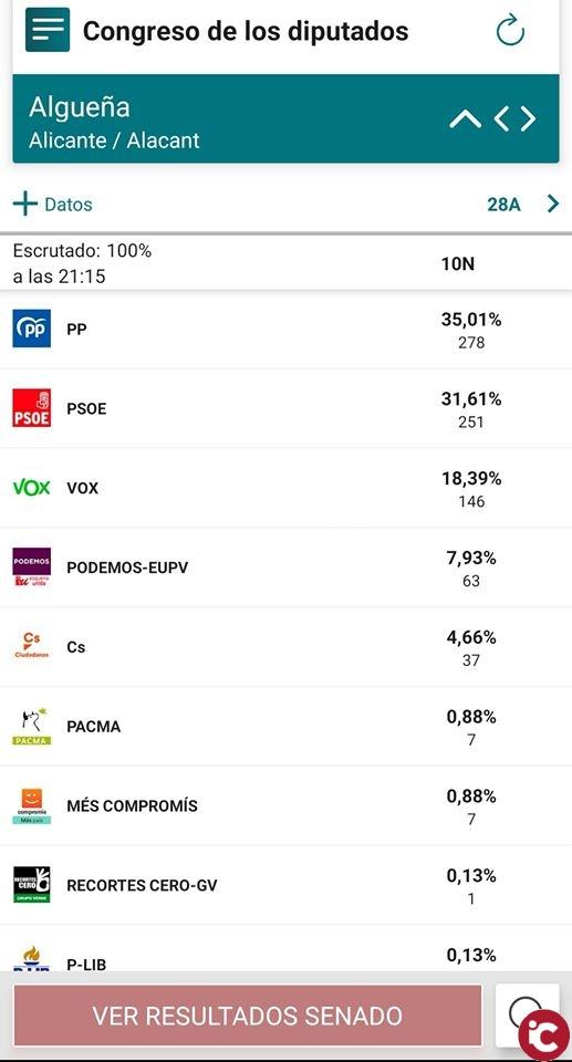 Resultados en Algueña: Elecciones Generales 10N