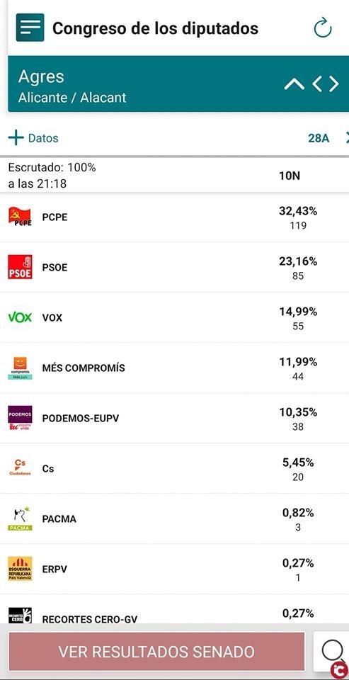 Resultados en Agres : Elecciones Generales 10N