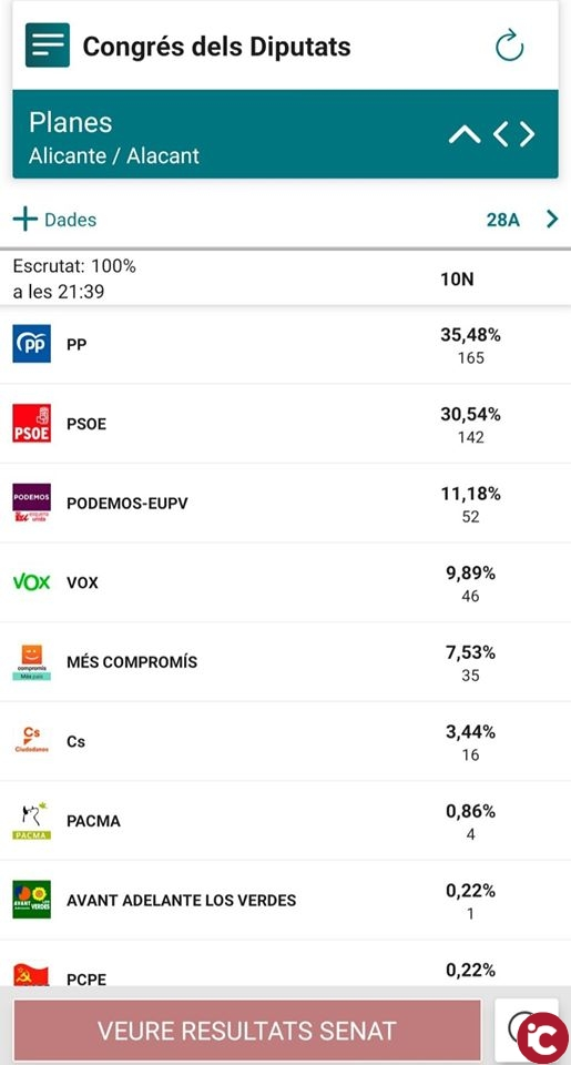 Resultados en Planes: Elecciones Generales 10N