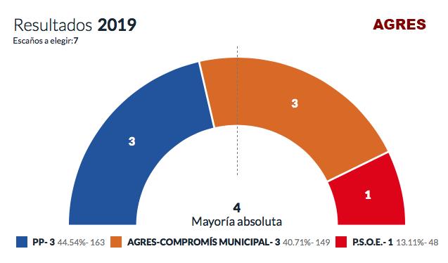 Resultats eleccions municipals 2019 - Agres