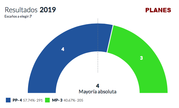 Resultats eleccions municipals 2019 - Planes