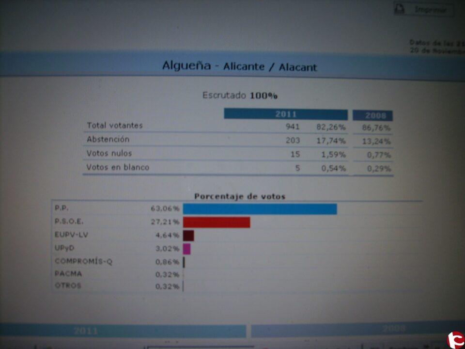 Resultados y estadística de las elecciones Generales del 20 de Noviembre
